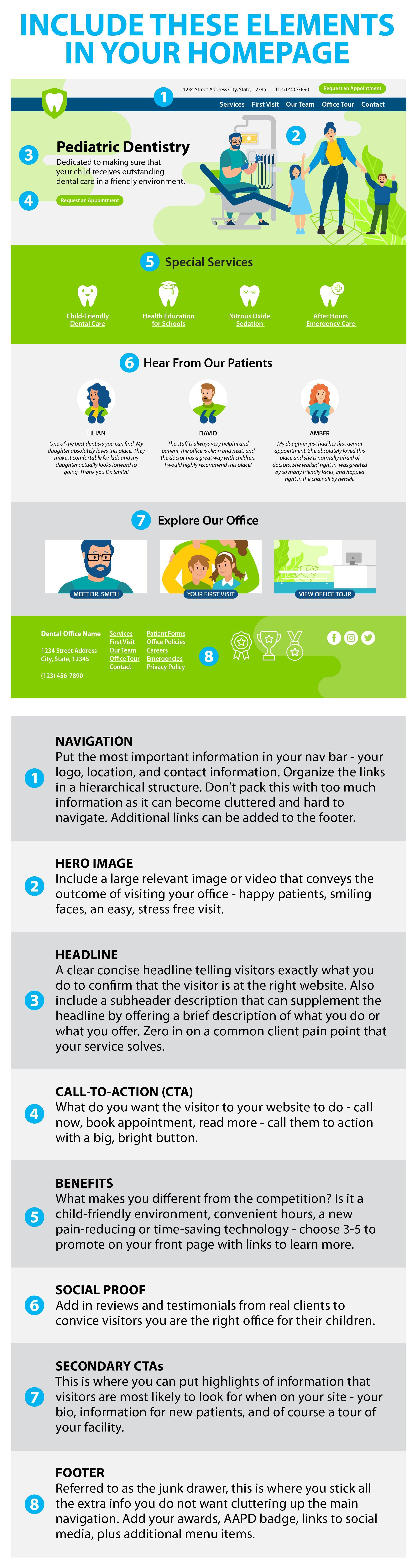 Dental Website Elements Infographic