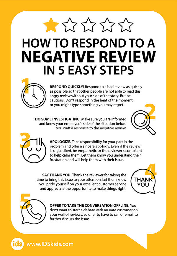 How To Respond to Negative Reviews - Infographic