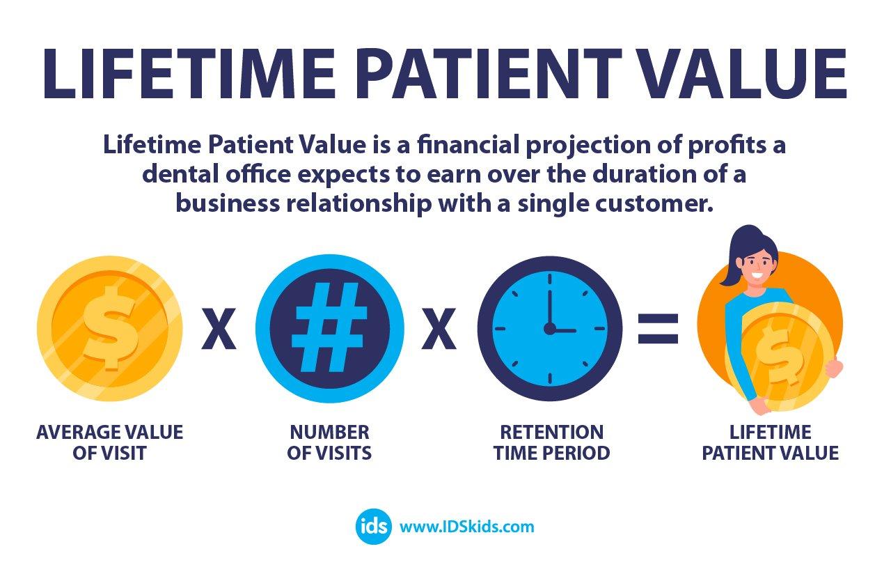 Lifetime Patient Value-01