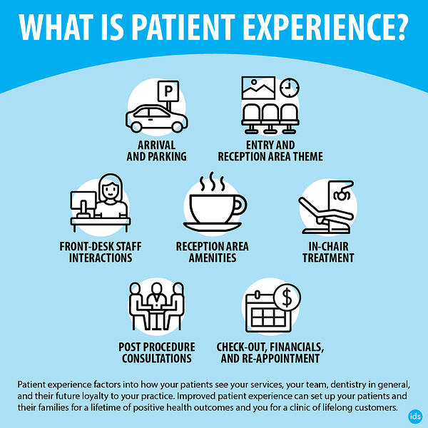 What is Patient Experience - Infographic
